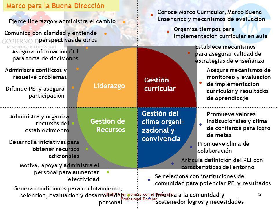 CPEIP: Compromiso con el Desarrollo Profesional Docente 12 Ejerce liderazgo y administra el cambio Comunica con claridad y entiende perspectivas de ot