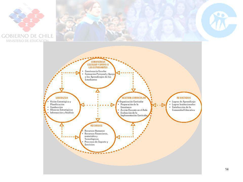 CPEIP: Compromiso con el Desarrollo Profesional Docente 14