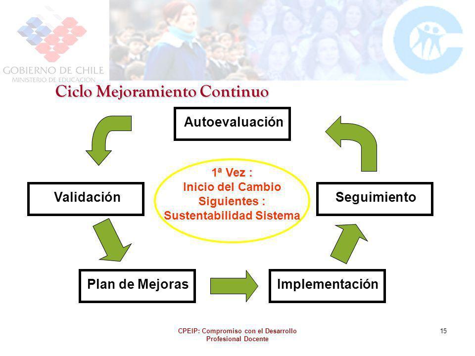 CPEIP: Compromiso con el Desarrollo Profesional Docente 15 AutoevaluaciónPlan de MejorasValidaciónImplementaciónSeguimiento 1ª Vez : Inicio del Cambio
