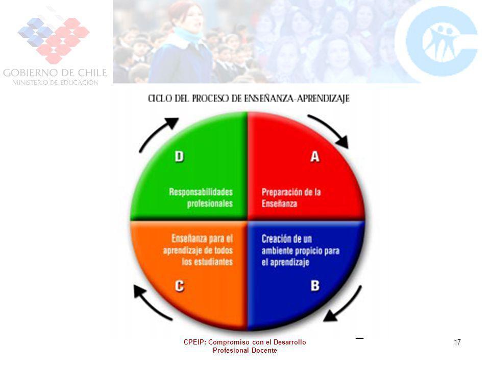CPEIP: Compromiso con el Desarrollo Profesional Docente 17