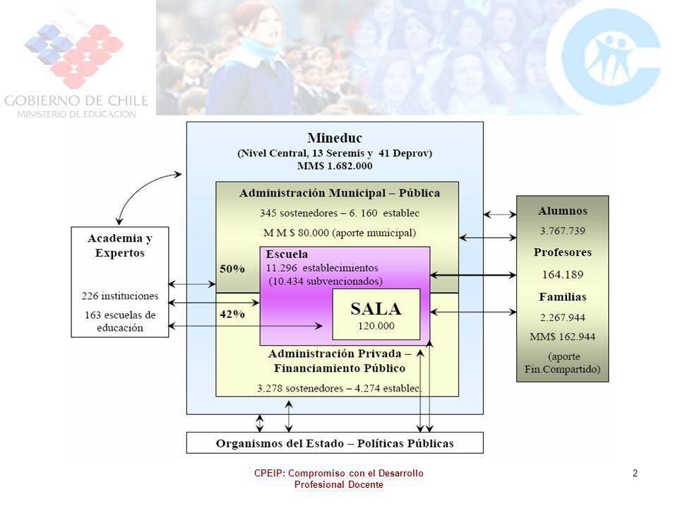 CPEIP: Compromiso con el Desarrollo Profesional Docente 2