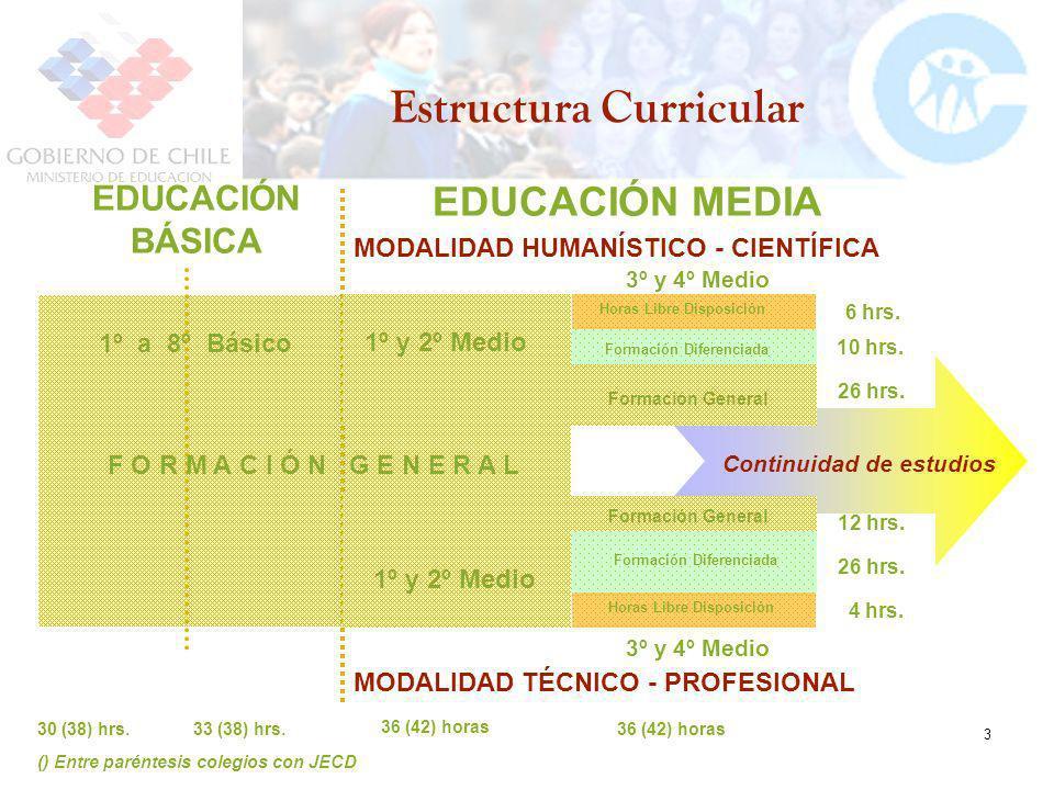 3 Estructura Curricular 1º a 8º Básico 3º y 4º Medio 26 hrs. 10 hrs. 36 (42) horas 12 hrs. 26 hrs. 30 (38) hrs.33 (38) hrs. 4 hrs. () Entre paréntesis