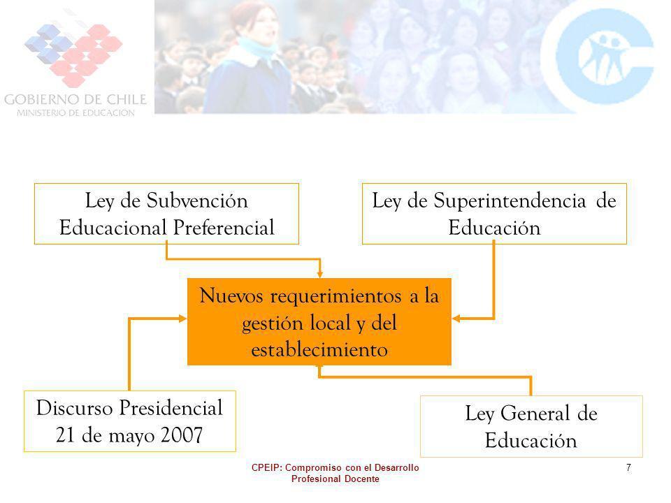 CPEIP: Compromiso con el Desarrollo Profesional Docente 7 Discurso Presidencial 21 de mayo 2007 Ley de Subvención Educacional Preferencial Ley General