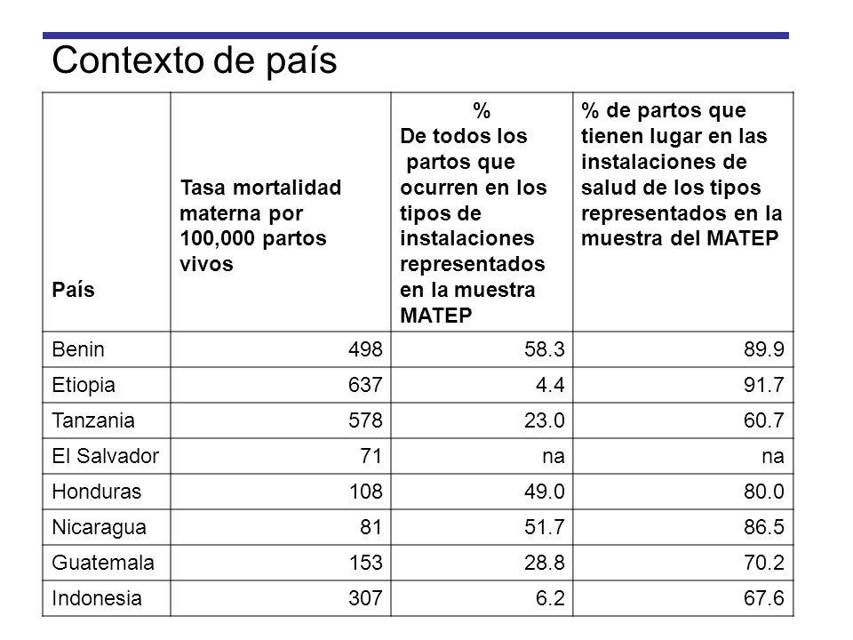 Contexto de país País Tasa mortalidad materna por 100,000 partos vivos % De todos los partos que ocurren en los tipos de instalaciones representados e