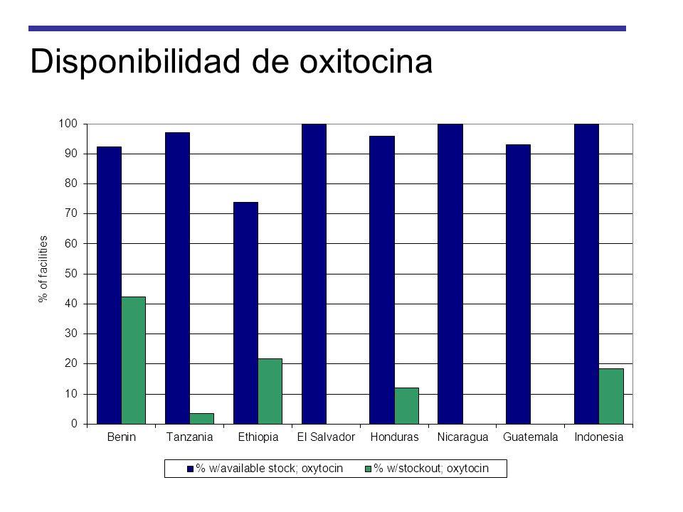 Disponibilidad de oxitocina