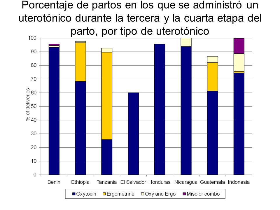 Porcentaje de partos en los que se administró un uterotónico durante la tercera y la cuarta etapa del parto, por tipo de uterotónico
