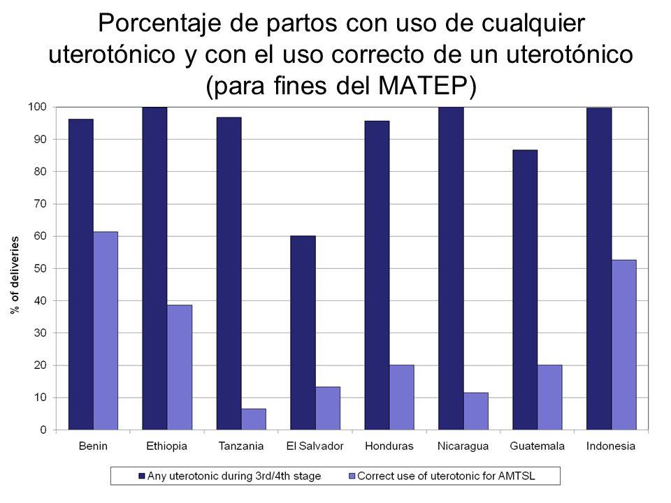 Porcentaje de partos con uso de cualquier uterotónico y con el uso correcto de un uterotónico (para fines del MATEP)