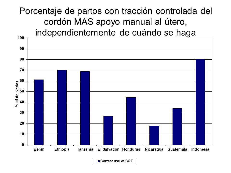 Porcentaje de partos con tracción controlada del cordón MAS apoyo manual al útero, independientemente de cuándo se haga