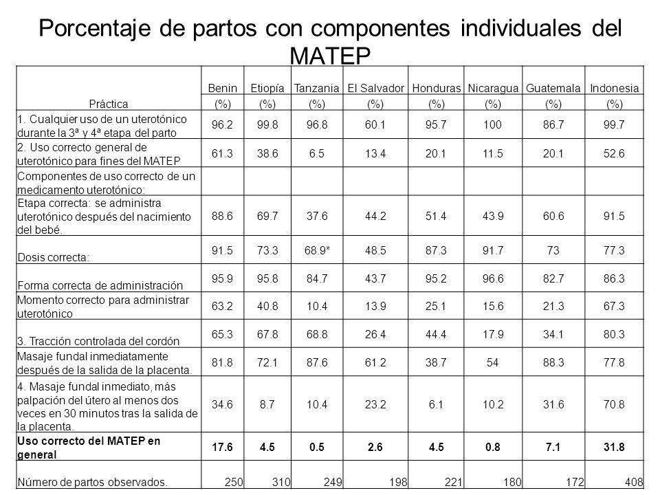 Porcentaje de partos con componentes individuales del MATEP Práctica BeninEtiopíaTanzaniaEl SalvadorHondurasNicaraguaGuatemalaIndonesia (%) 1. Cualqui