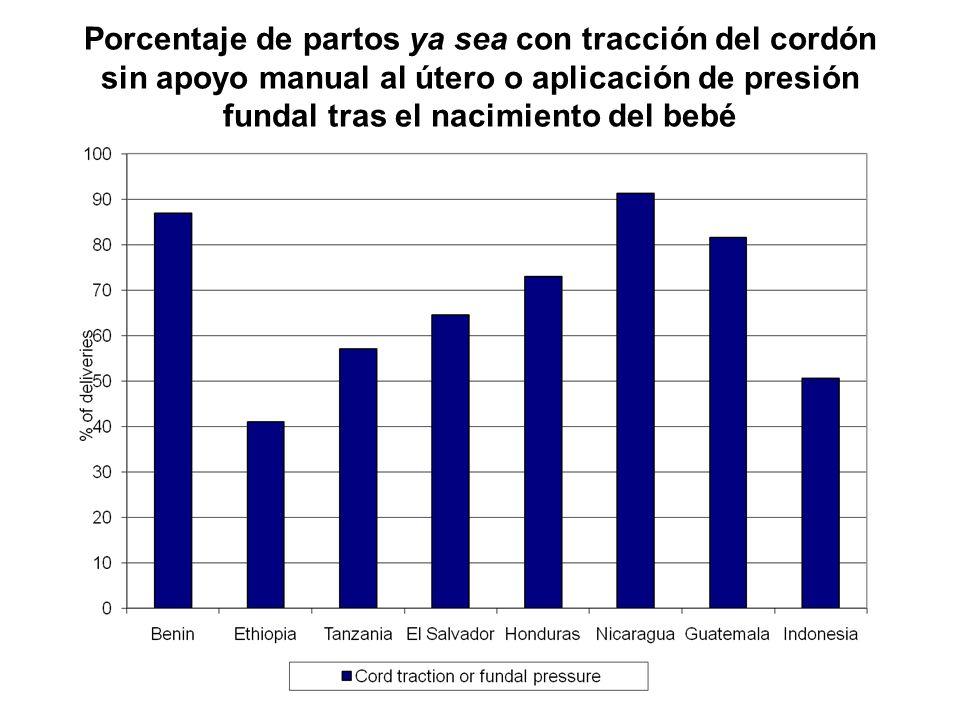 Porcentaje de partos ya sea con tracción del cordón sin apoyo manual al útero o aplicación de presión fundal tras el nacimiento del bebé