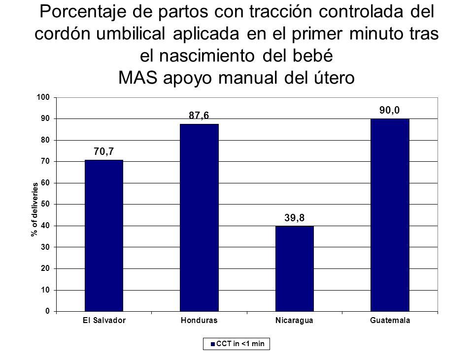 Porcentaje de partos con tracción controlada del cordón umbilical aplicada en el primer minuto tras el nascimiento del bebé MAS apoyo manual del útero