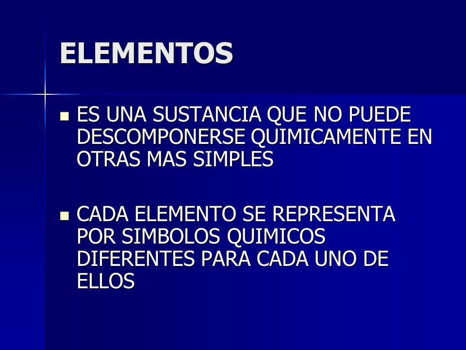 COMPUESTO SUSTANCIAS FORMADAS POR MOLECULAS DE DOS O MAS CLASES DE ATOMOS SIEMPRE EN LA MISMA PROPORCION SUSTANCIAS FORMADAS POR MOLECULAS DE DOS O MAS CLASES DE ATOMOS SIEMPRE EN LA MISMA PROPORCION SUSTANCIAS QUE PUEDEN DESCOMPONERSE EN OTRAS SUSTANCIAS MAS SIMPLES SUSTANCIAS QUE PUEDEN DESCOMPONERSE EN OTRAS SUSTANCIAS MAS SIMPLES