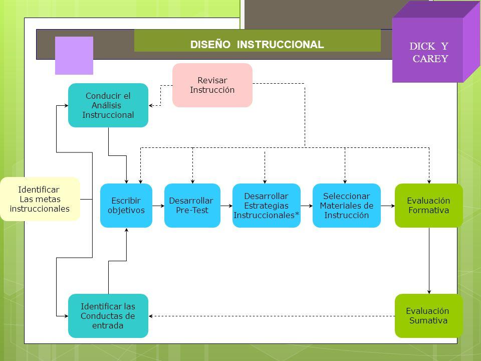 Identificar Las metas instruccionales Conducir el Análisis Instruccional Identificar las Conductas de entrada Escribir objetivos Desarrollar Pre-Test