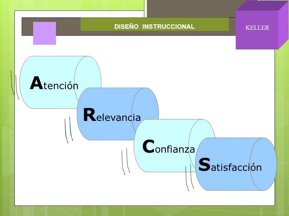 A tención R elevancia C onfianza S atisfacción DISEÑO INSTRUCCIONAL KELLER