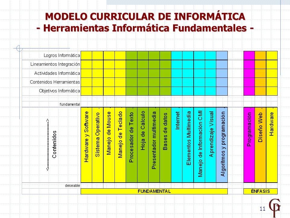 11 MODELO CURRICULAR DE INFORMÁTICA - Herramientas Informática Fundamentales -