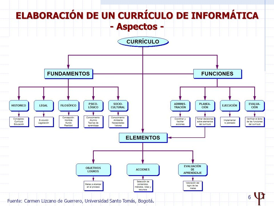7 MODELO DE INTEGRACIÓN DE TIC AL CURRÍCULO http://www.eduteka.org/tema_mes.php3?TemaID=0017