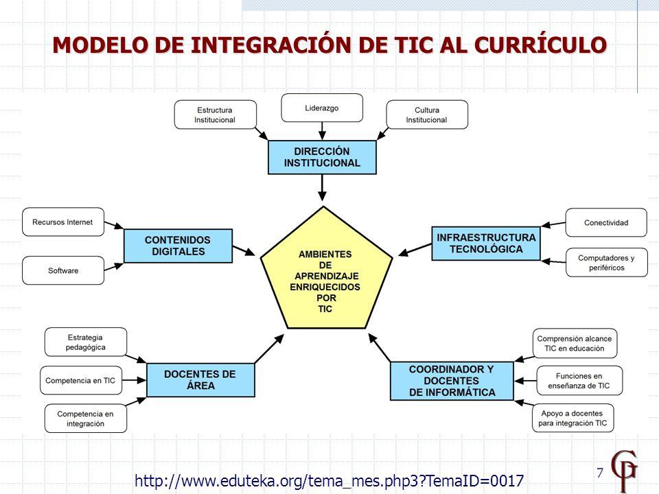 7 MODELO DE INTEGRACIÓN DE TIC AL CURRÍCULO http://www.eduteka.org/tema_mes.php3 TemaID=0017