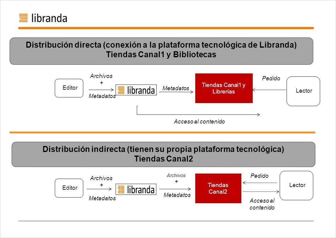 Editor Tiendas Canal1 y Librerías Lector Acceso al contenido Metadatos Lector Pedido Editor Acceso al contenido Distribución indirecta (tienen su prop