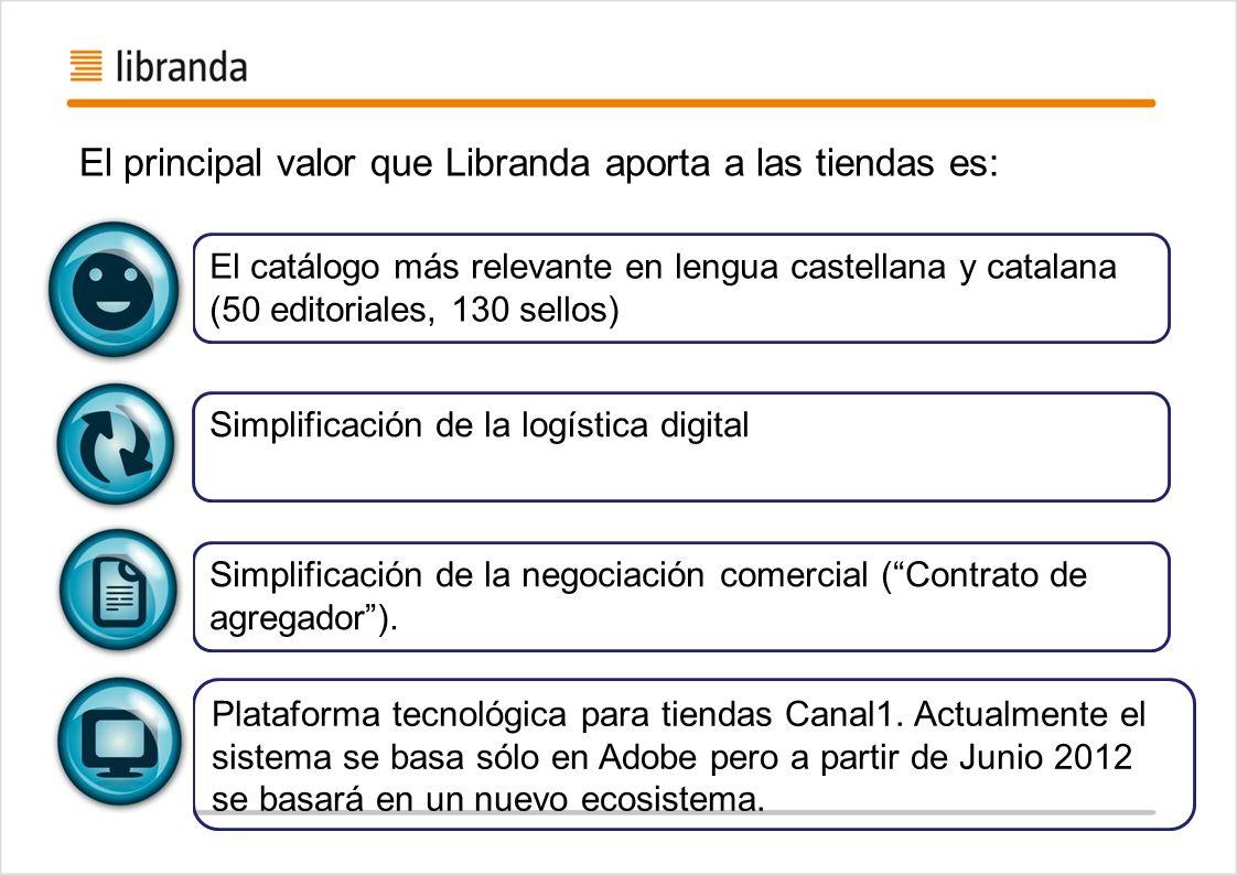 El principal valor que Libranda aporta a las tiendas es: El catálogo más relevante en lengua castellana y catalana (50 editoriales, 130 sellos) Simpli