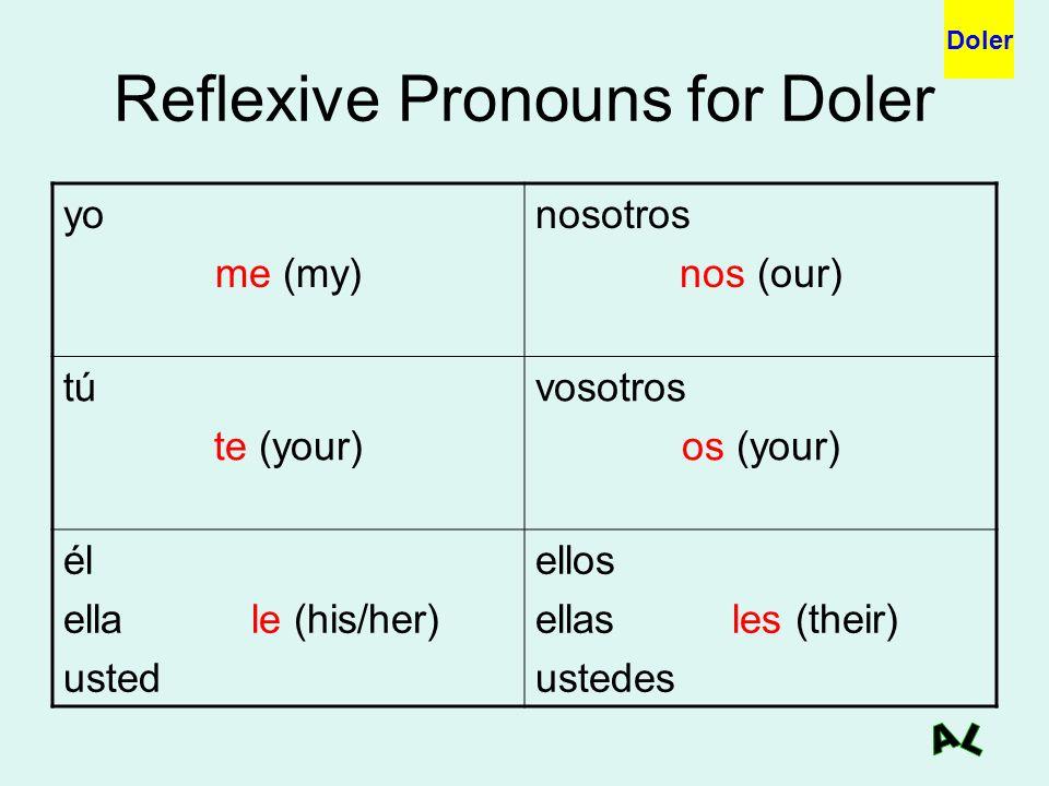 Reflexive Pronouns for Doler yo me (my) nosotros nos (our) tú te (your) vosotros os (your) él ella le (his/her) usted ellos ellas les (their) ustedes