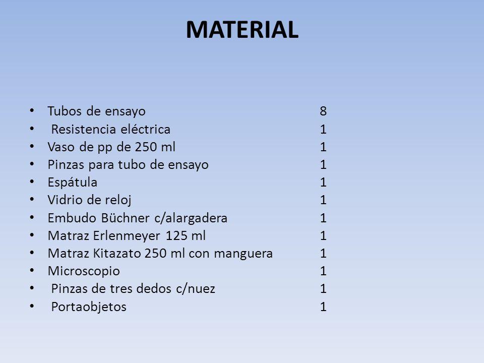 MATERIAL Tubos de ensayo 8 Resistencia eléctrica 1 Vaso de pp de 250 ml 1 Pinzas para tubo de ensayo 1 Espátula 1 Vidrio de reloj 1 Embudo Büchner c/a