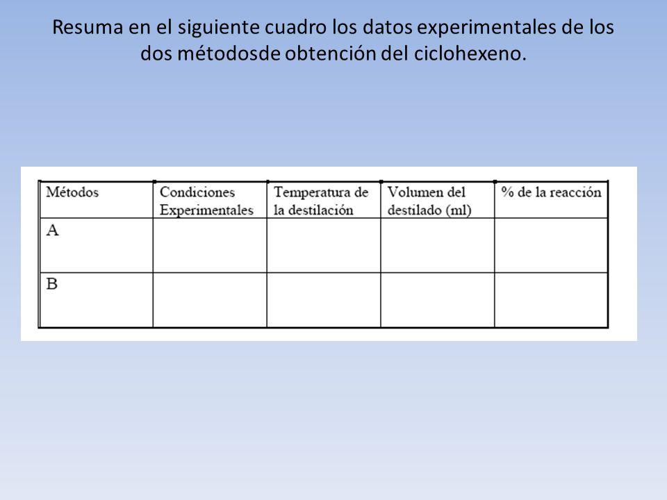 Resuma en el siguiente cuadro los datos experimentales de los dos métodosde obtención del ciclohexeno.