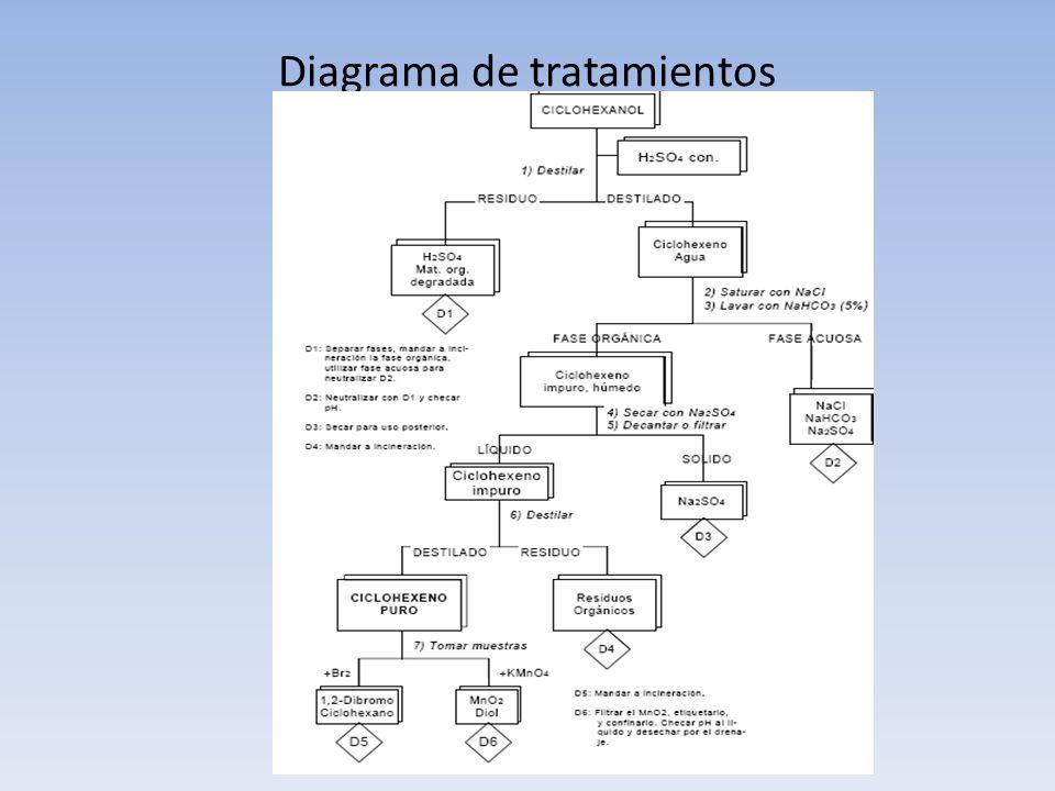 Diagrama de tratamientos