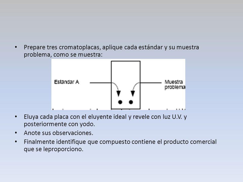 Prepare tres cromatoplacas, aplique cada estándar y su muestra problema, como se muestra: Eluya cada placa con el eluyente ideal y revele con luz U.V.
