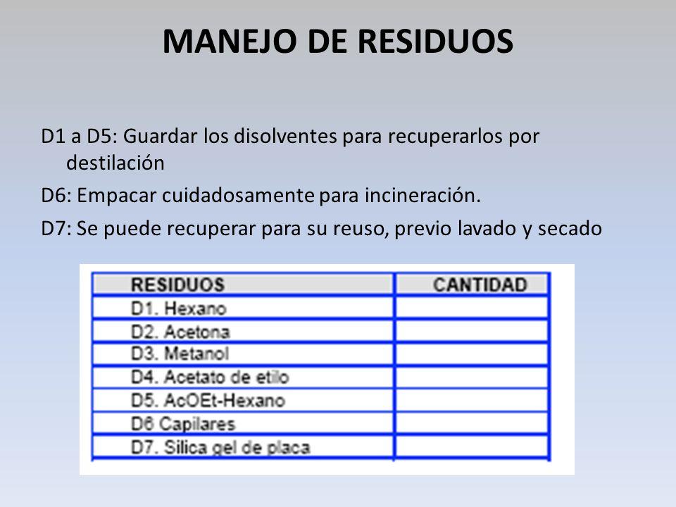 MANEJO DE RESIDUOS D1 a D5: Guardar los disolventes para recuperarlos por destilación D6: Empacar cuidadosamente para incineración. D7: Se puede recup