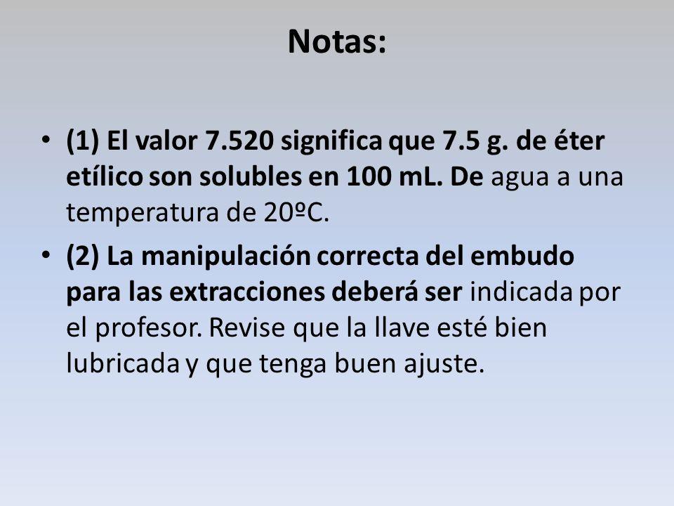Notas: (1) El valor 7.520 significa que 7.5 g. de éter etílico son solubles en 100 mL. De agua a una temperatura de 20ºC. (2) La manipulación correcta