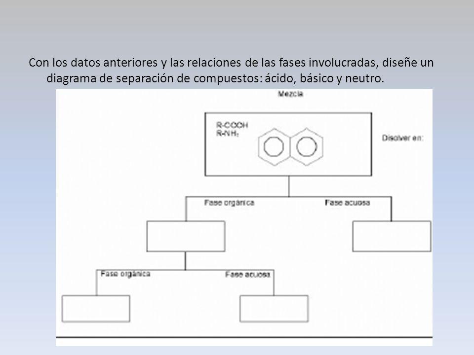 Con los datos anteriores y las relaciones de las fases involucradas, diseñe un diagrama de separación de compuestos: ácido, básico y neutro.