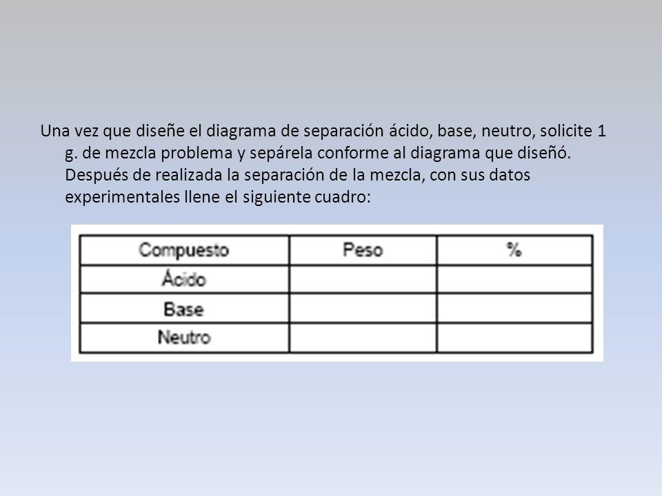 Una vez que diseñe el diagrama de separación ácido, base, neutro, solicite 1 g. de mezcla problema y sepárela conforme al diagrama que diseñó. Después