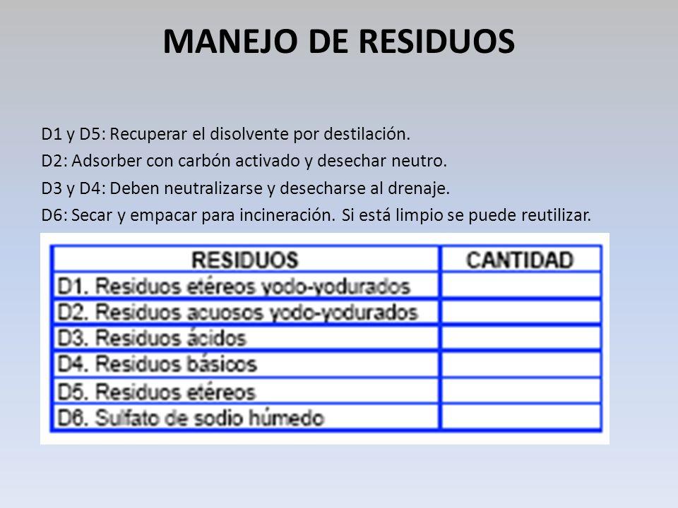 MANEJO DE RESIDUOS D1 y D5: Recuperar el disolvente por destilación. D2: Adsorber con carbón activado y desechar neutro. D3 y D4: Deben neutralizarse