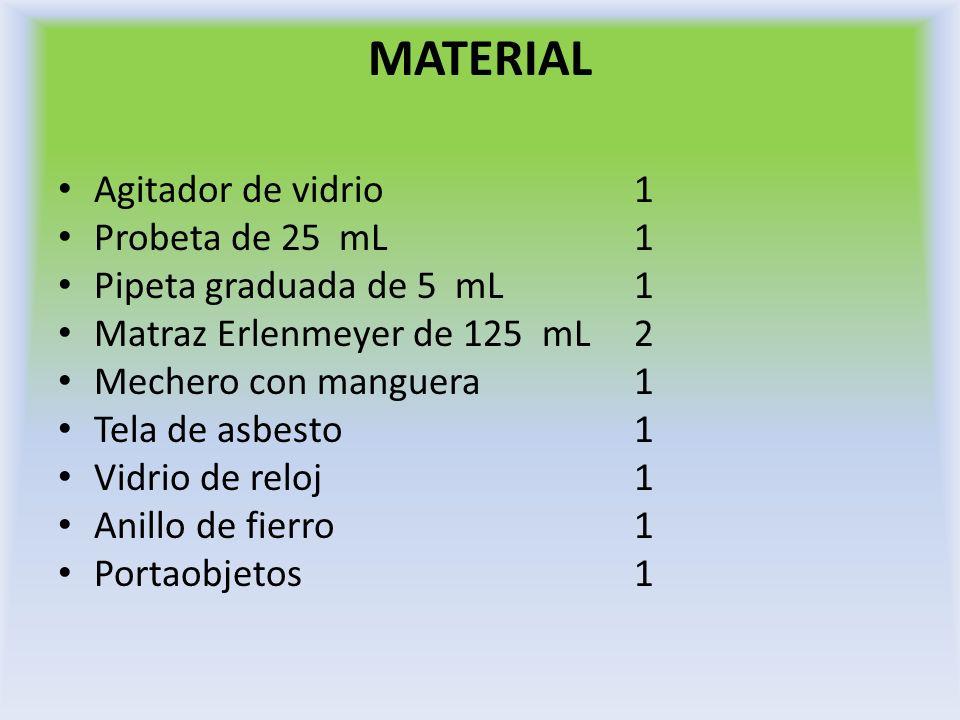MATERIAL Agitador de vidrio 1 Probeta de 25 mL1 Pipeta graduada de 5 mL1 Matraz Erlenmeyer de 125 mL2 Mechero con manguera1 Tela de asbesto1 Vidrio de