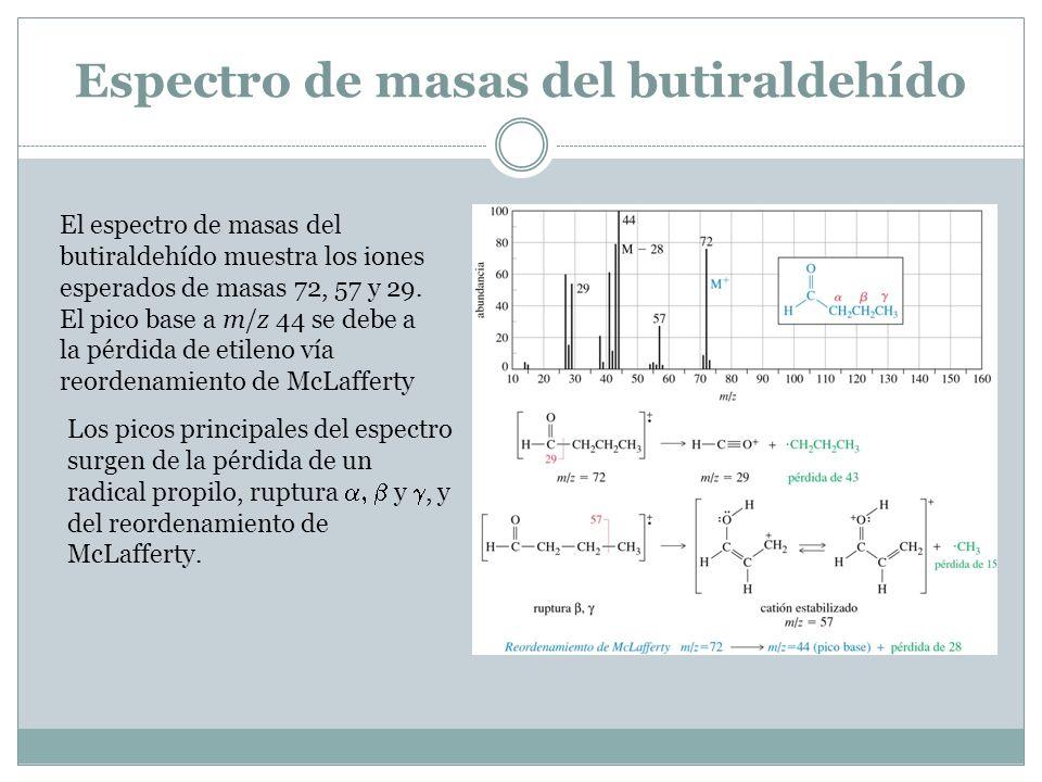 Espectro de masas del butiraldehído El espectro de masas del butiraldehído muestra los iones esperados de masas 72, 57 y 29. El pico base a m/z 44 se