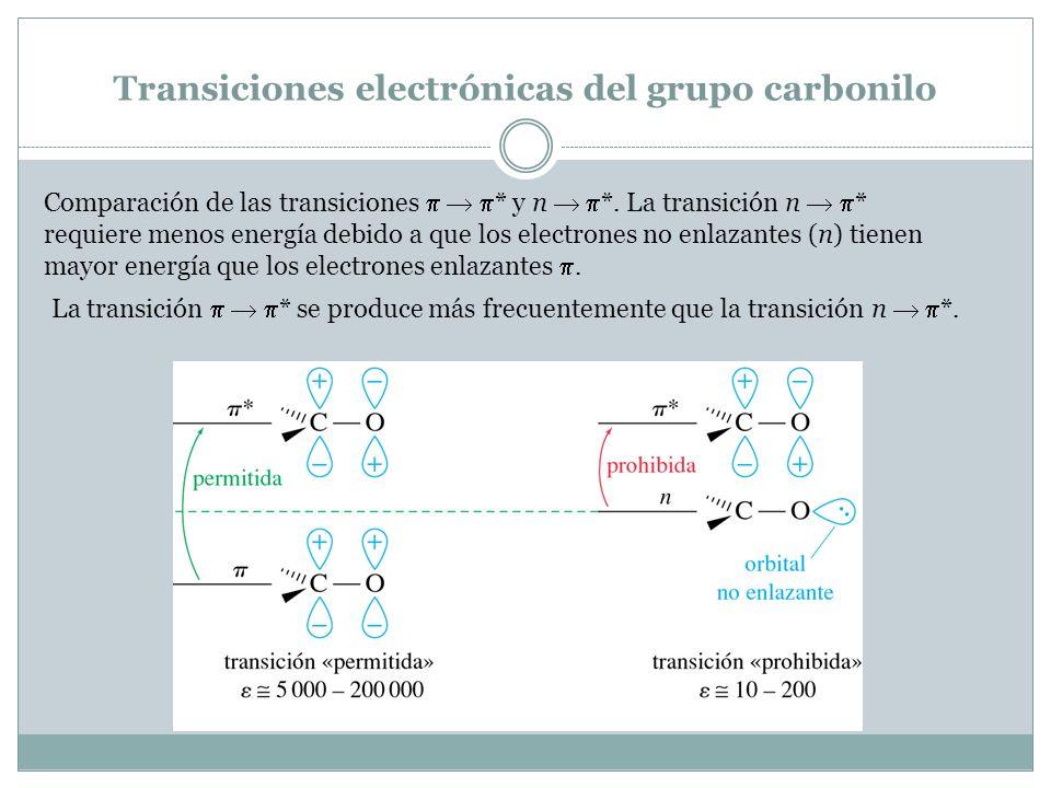 Transiciones electrónicas del grupo carbonilo Comparación de las transiciones * y n *. La transición n * requiere menos energía debido a que los elect