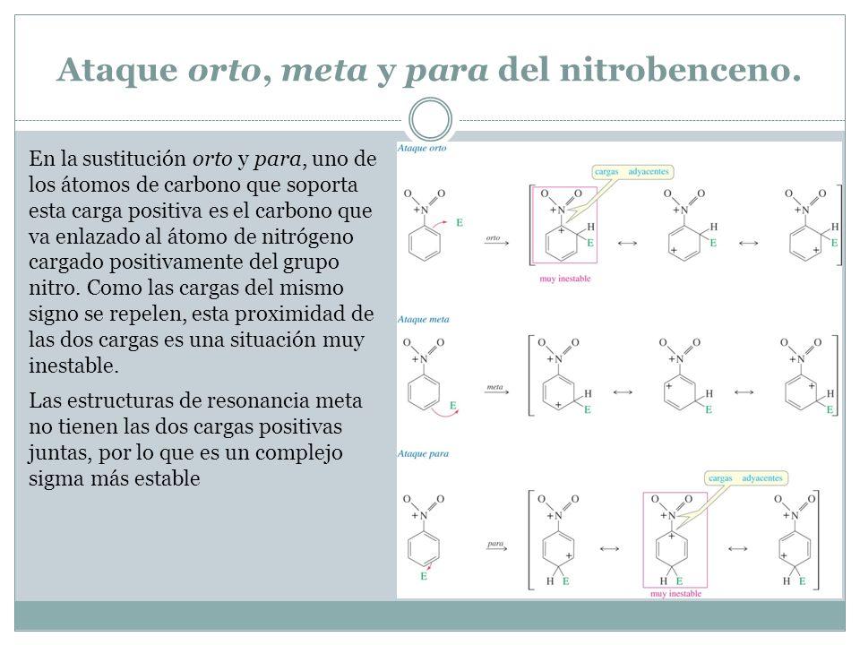 Ataque orto, meta y para del nitrobenceno. En la sustitución orto y para, uno de los átomos de carbono que soporta esta carga positiva es el carbono q