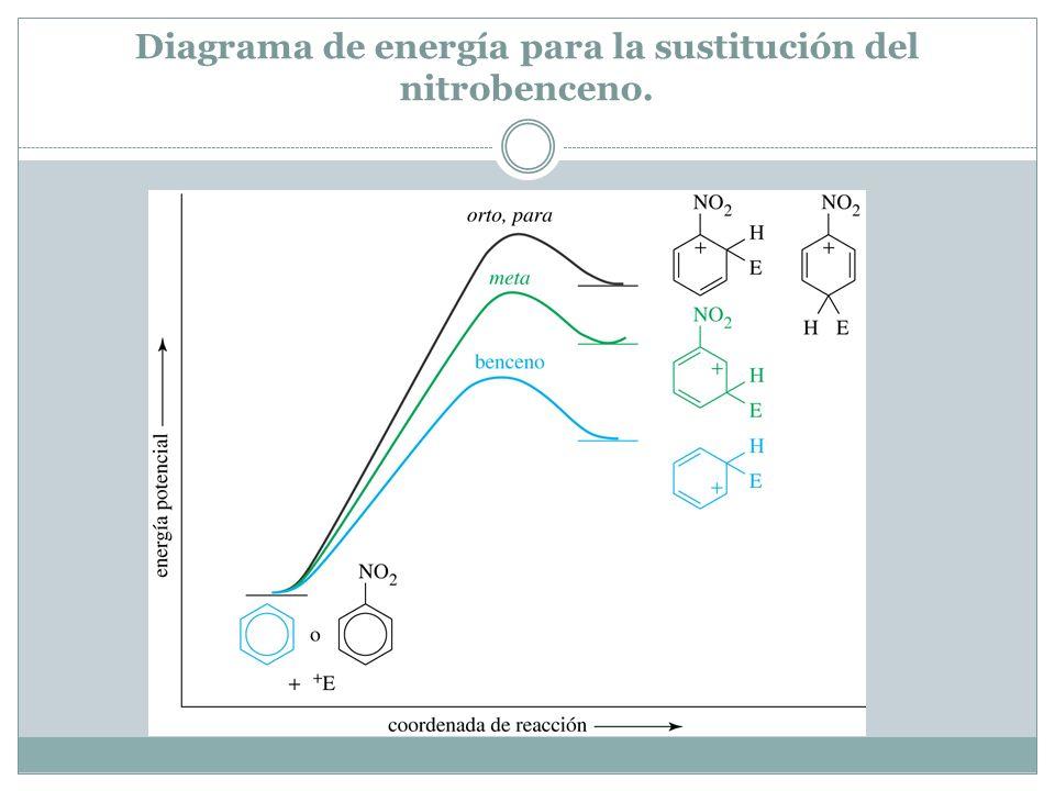 Diagrama de energía para la sustitución del nitrobenceno.