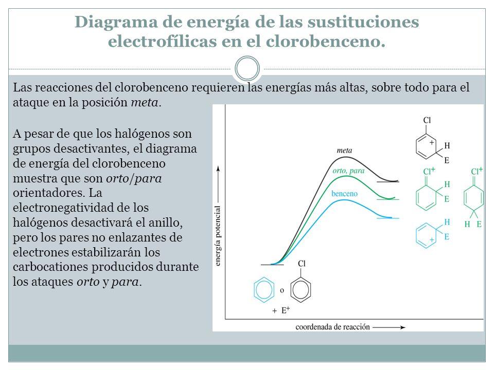 Diagrama de energía de las sustituciones electrofílicas en el clorobenceno. Las reacciones del clorobenceno requieren las energías más altas, sobre to