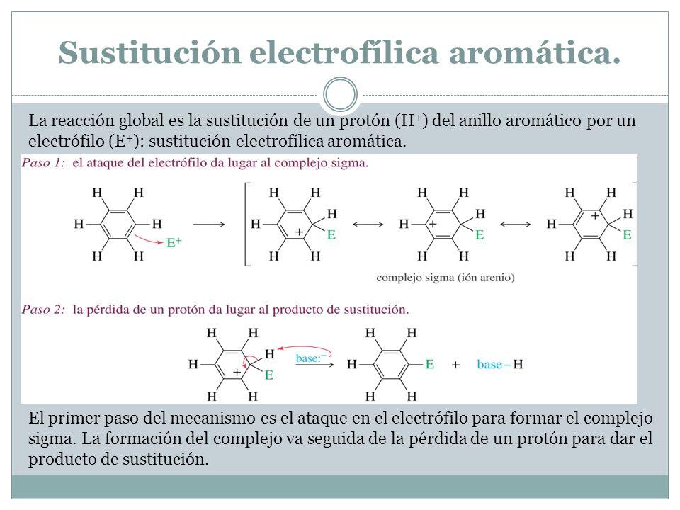 Sustitución electrofílica aromática. La reacción global es la sustitución de un protón (H + ) del anillo aromático por un electrófilo (E + ): sustituc