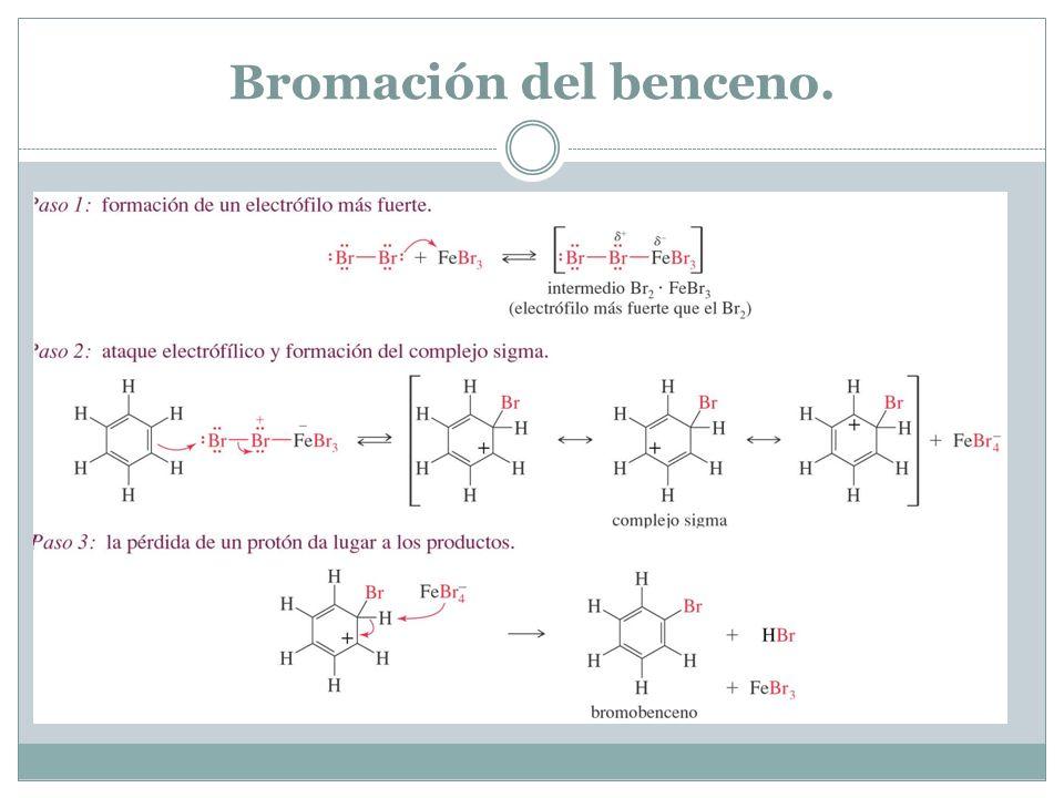 Bromación del benceno.