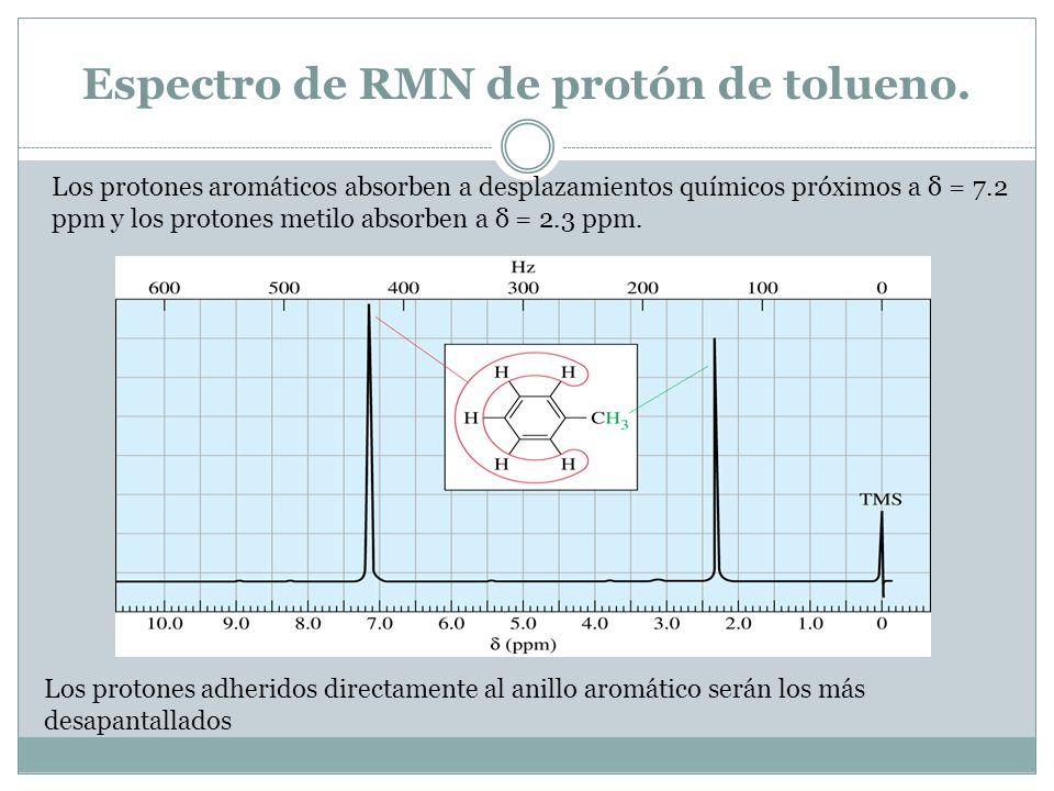 Espectro de RMN de protón de tolueno. Los protones aromáticos absorben a desplazamientos químicos próximos a δ = 7.2 ppm y los protones metilo absorbe