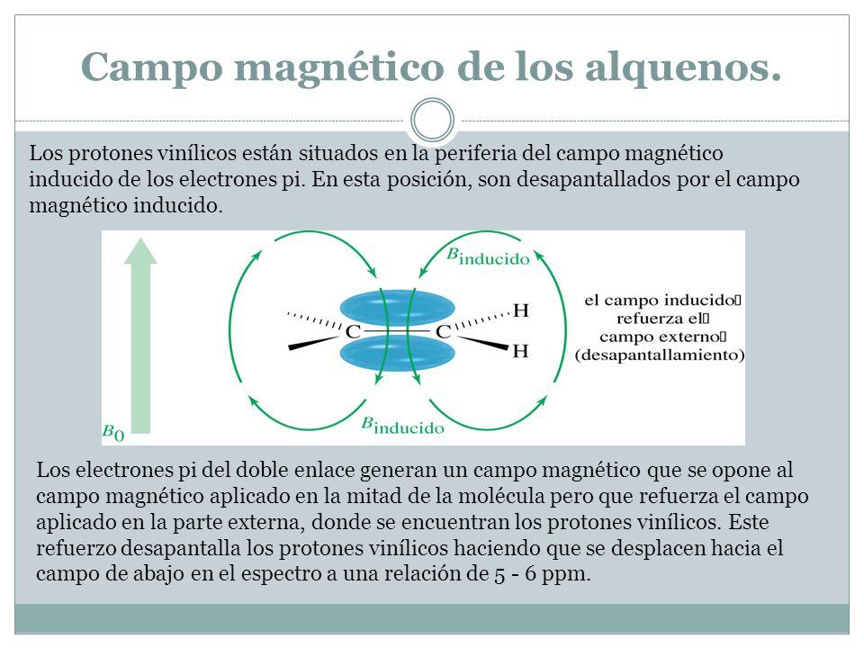 Campo magnético de los alquenos. Los protones vinílicos están situados en la periferia del campo magnético inducido de los electrones pi. En esta posi