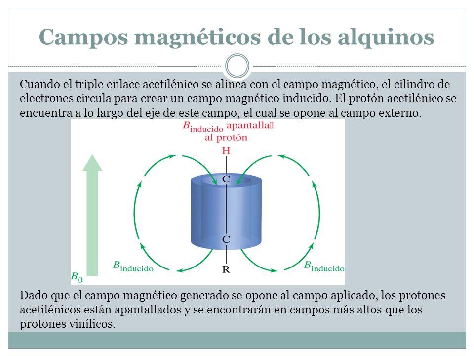 Campos magnéticos de los alquinos Cuando el triple enlace acetilénico se alinea con el campo magnético, el cilindro de electrones circula para crear u