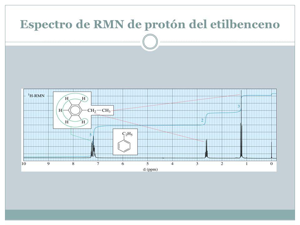 Espectro de RMN de protón del etilbenceno