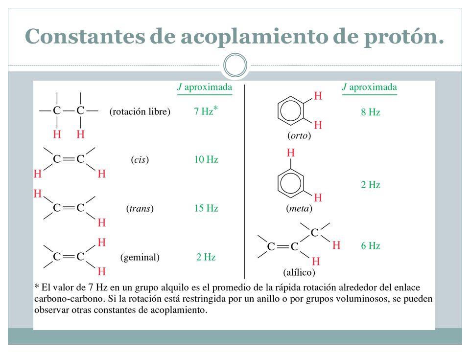 Constantes de acoplamiento de protón.