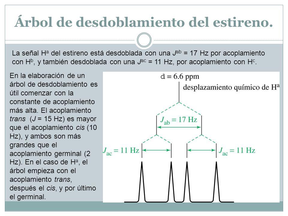 Árbol de desdoblamiento del estireno. La señal H a del estireno está desdoblada con una J ab = 17 Hz por acoplamiento con H b, y también desdoblada co