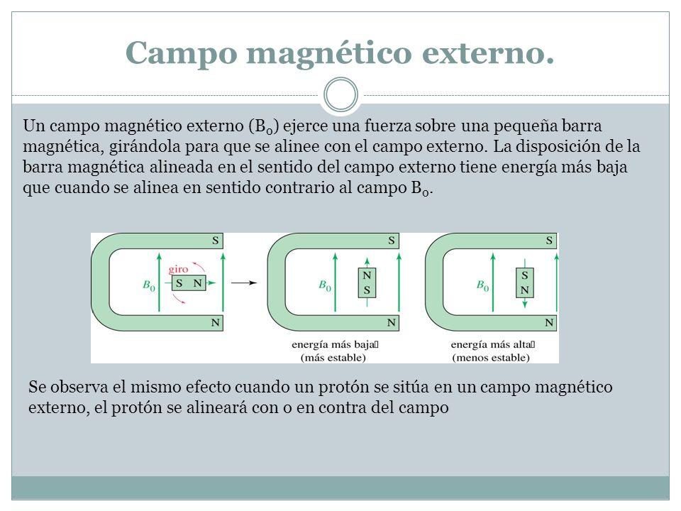 Campo magnético externo. Un campo magnético externo (B 0 ) ejerce una fuerza sobre una pequeña barra magnética, girándola para que se alinee con el ca