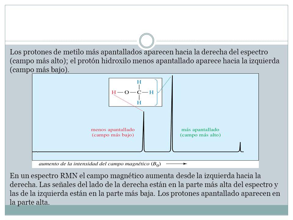 Los protones de metilo más apantallados aparecen hacia la derecha del espectro (campo más alto); el protón hidroxilo menos apantallado aparece hacia l