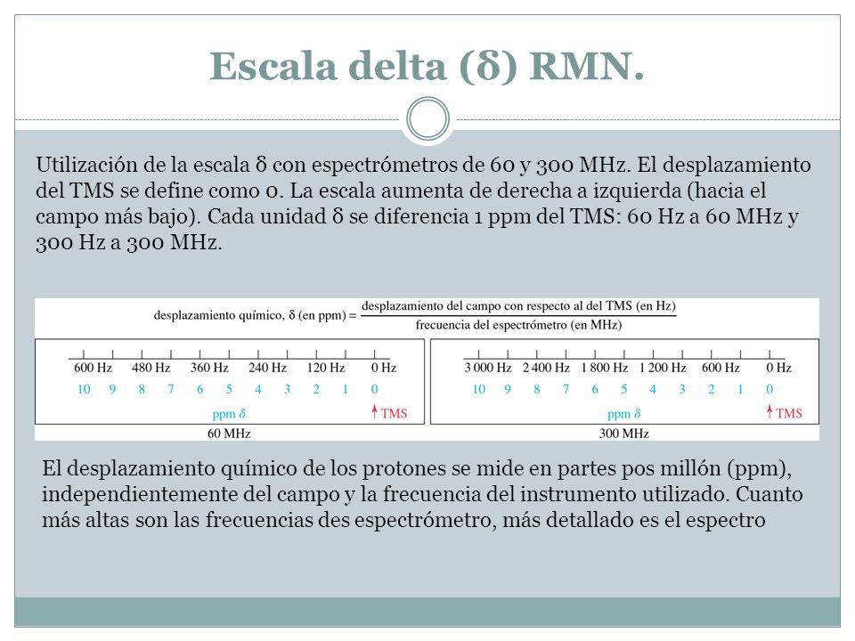 Escala delta (δ) RMN. Utilización de la escala δ con espectrómetros de 60 y 300 MHz. El desplazamiento del TMS se define como 0. La escala aumenta de